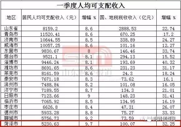 gdp增速_2018年济南市gdp