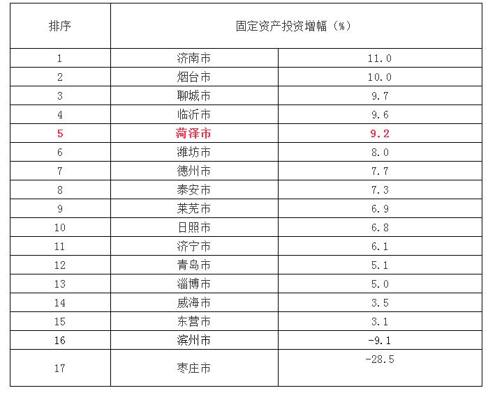 上半年gdp山东各县_无标题