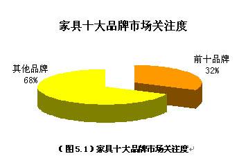 2009年1月家具市场调查研究报告